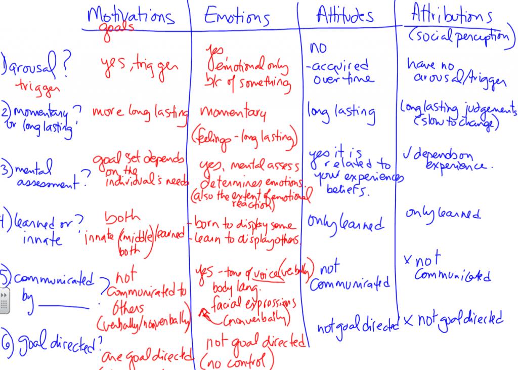 Comparison of 4 parts of Emotions Unit