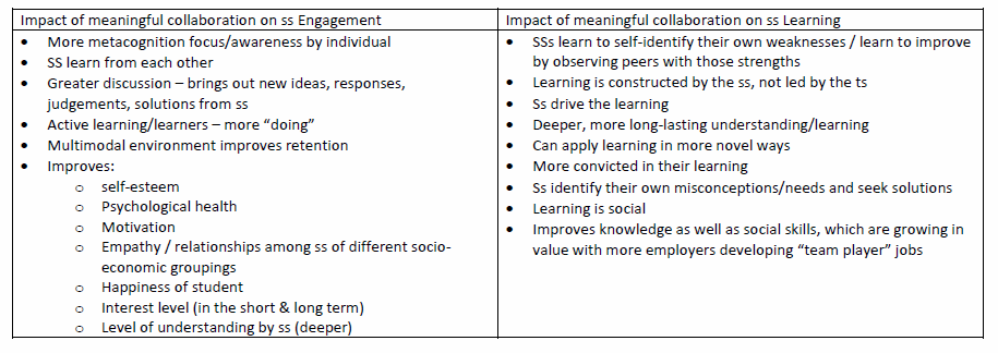 impact of collaboration on engagement and learning chart